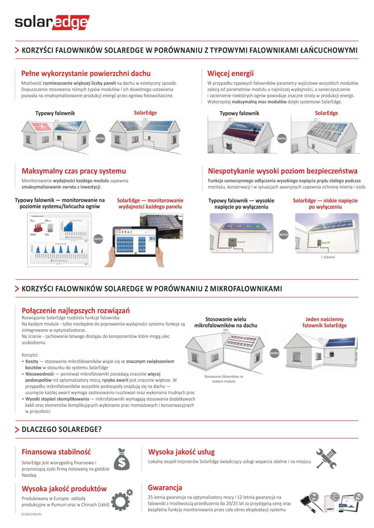 AFCI Solaredge, SafeDC Solaredge - bezpieczeństwo instalacji fotowoltaicznej nr. 1 4